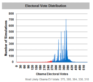 Blue spikes = Happy Dems... I guess