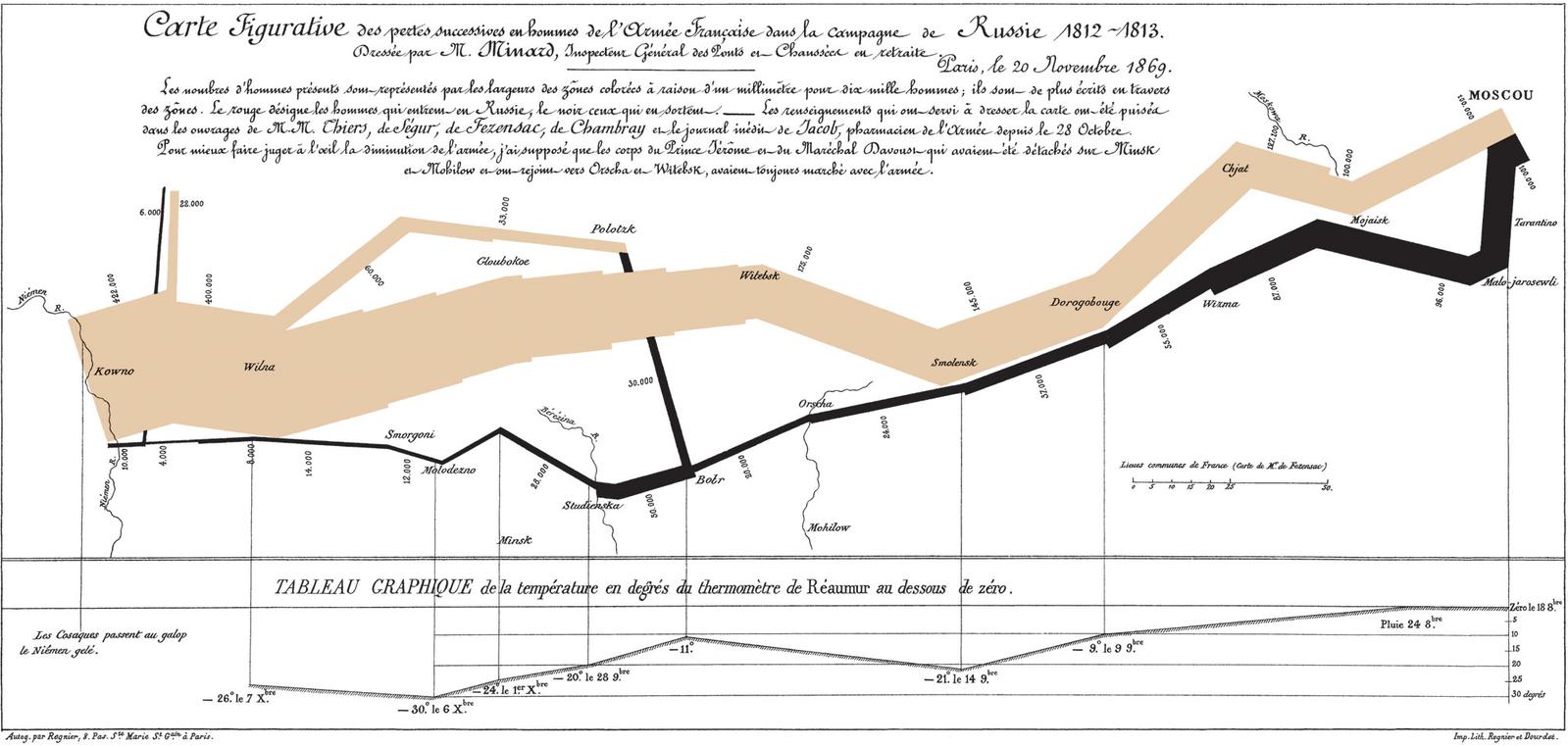 Minard's Greatest Hit, c.1869