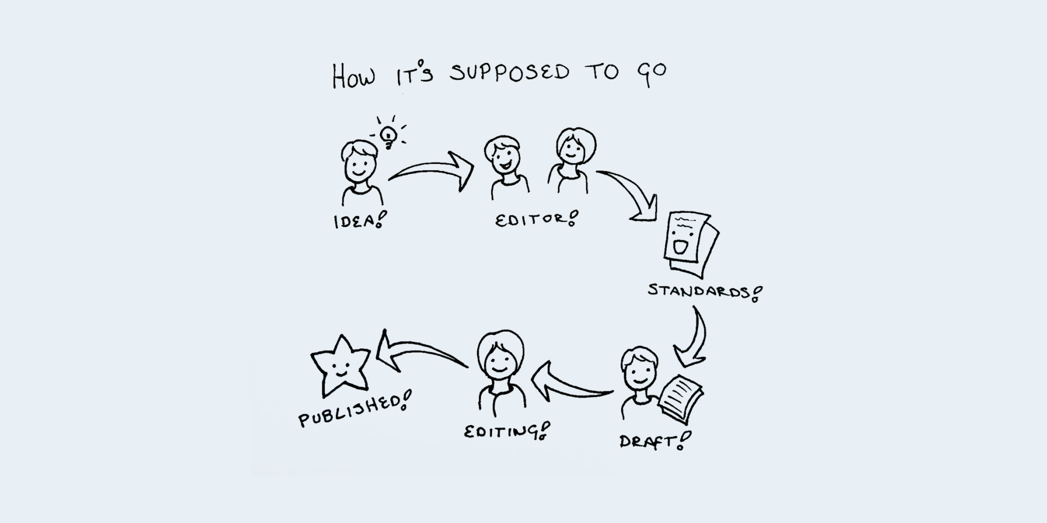 illustration of content creation process