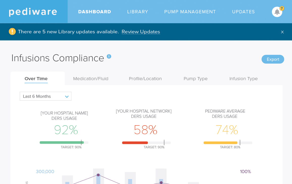 Infusion Compliance statistics in the Pediware application