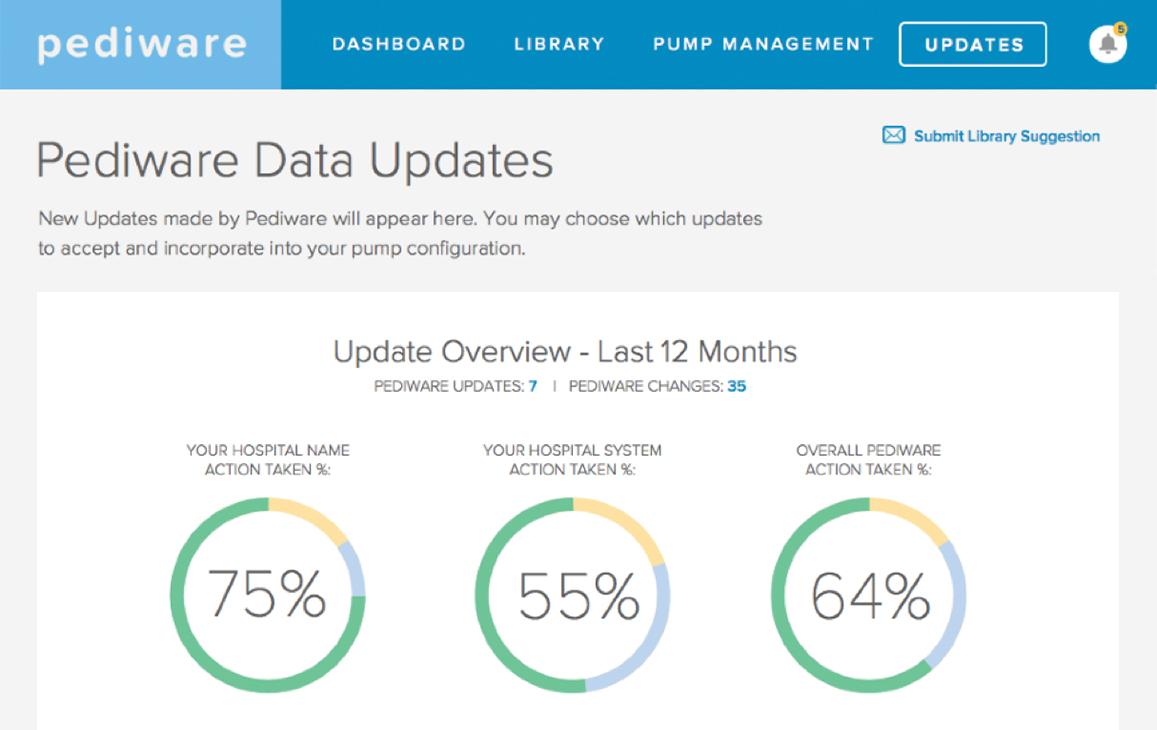 Information graphic of Pediware data updates