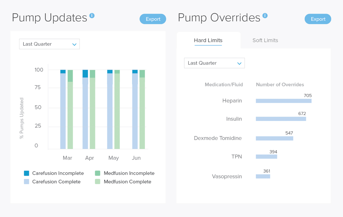 Two bar graphs detailing pump updates and overrides