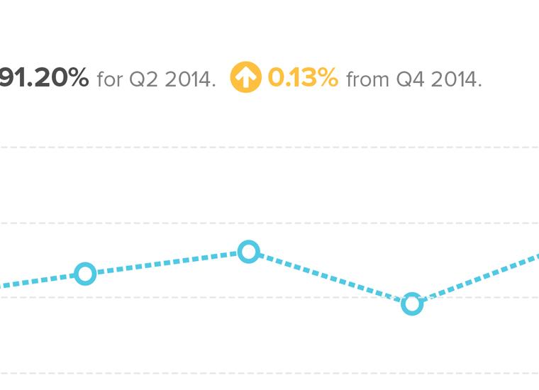 screenshot of line graph in human resources analytics platform