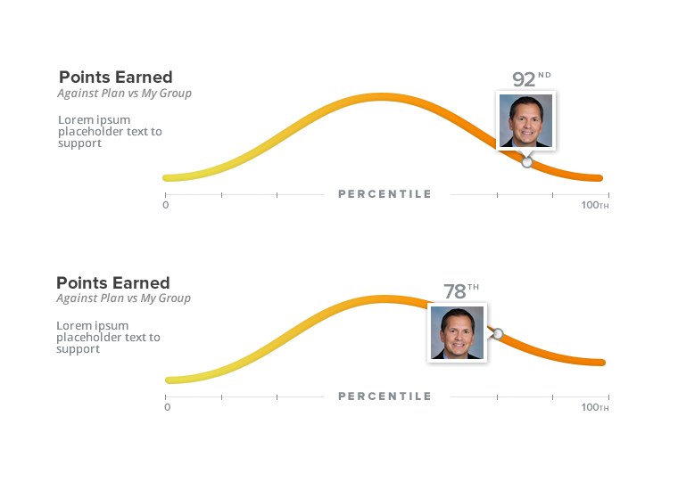 points earned graphic with percentiles