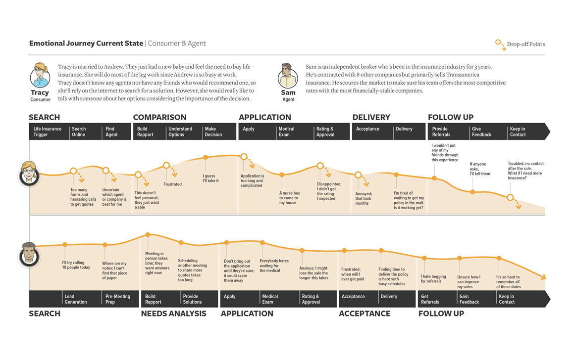 Detailed emotional journey map of a consumer and insurance agent