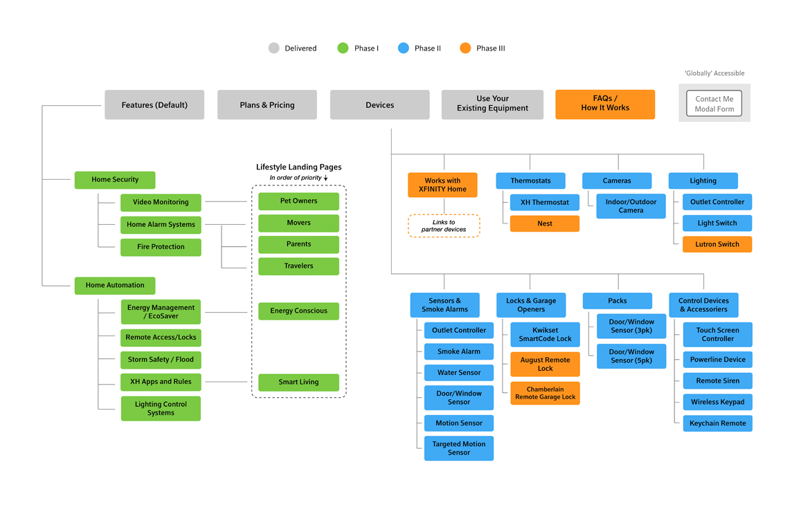 A site map color coded by project phase - delivered, phase 1, phase 2, and phase 3