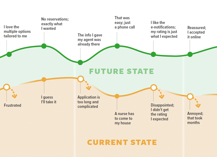 future and current state journey map
