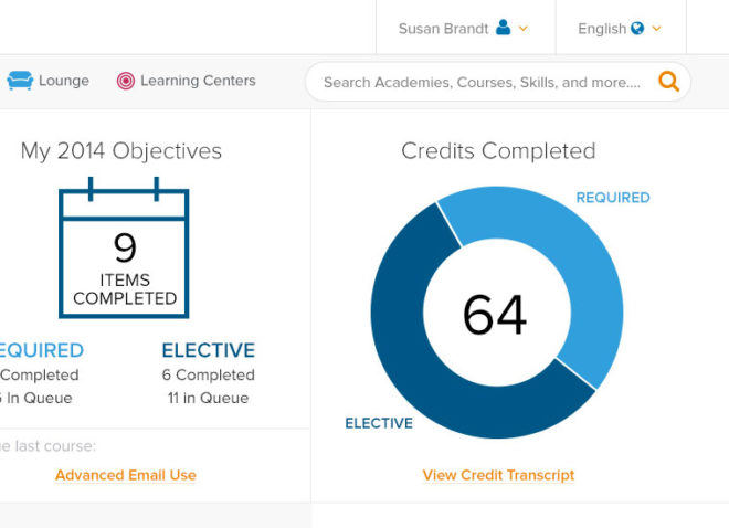 screenshot of telecommunications employee performance dashboard