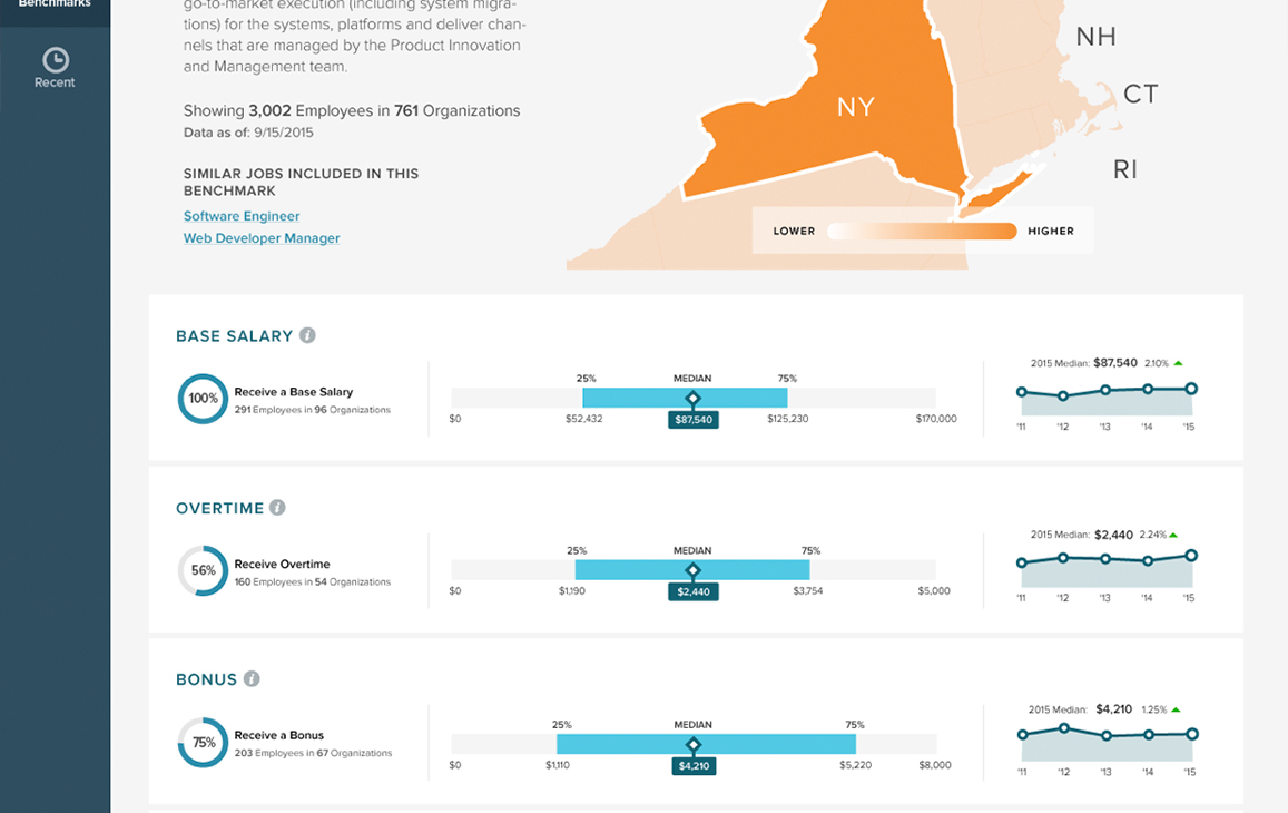 Information graphic of salary metrics in New York statee