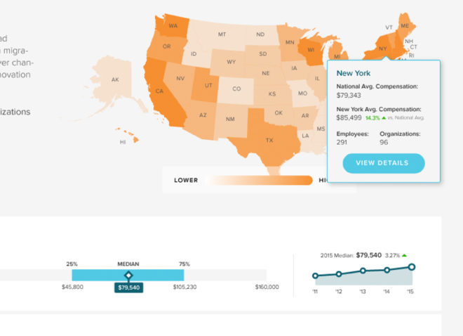 screenshot of United States compensation map in data platform