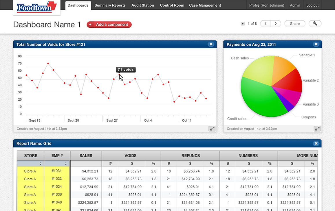 Retail reporting dashboard with pie graph and line graph