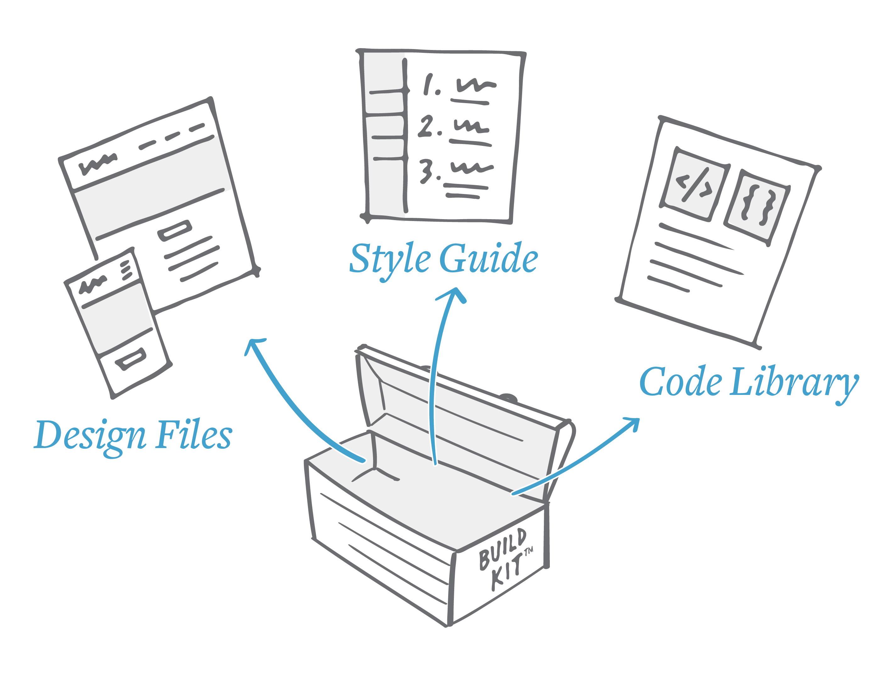 Build Kits: Not Just for Building Your Web Site | Think Company