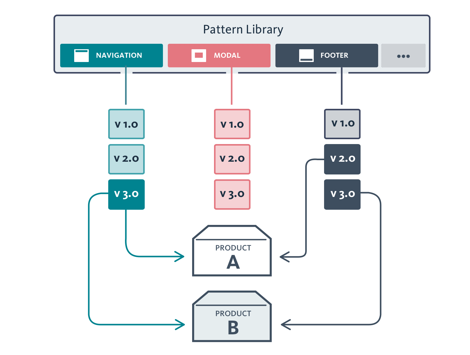 Wireframe of new pattern library