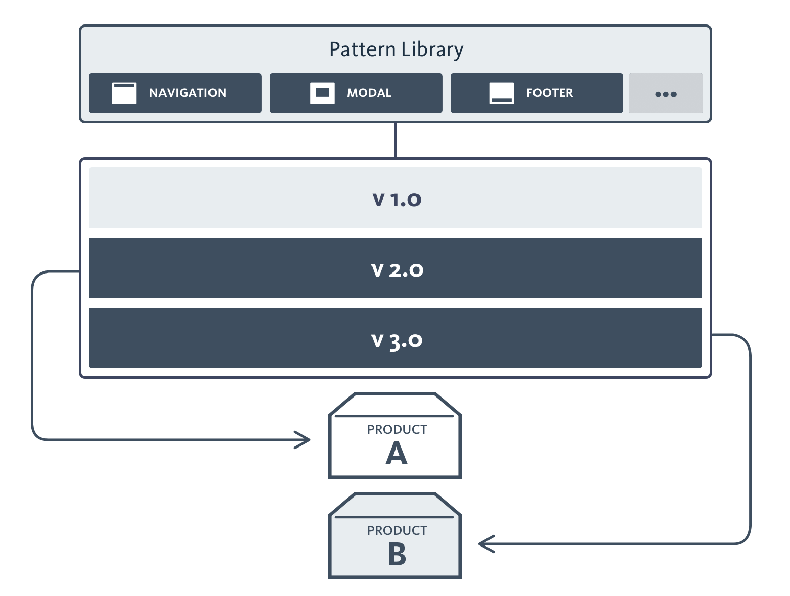 Wireframe of old pattern library