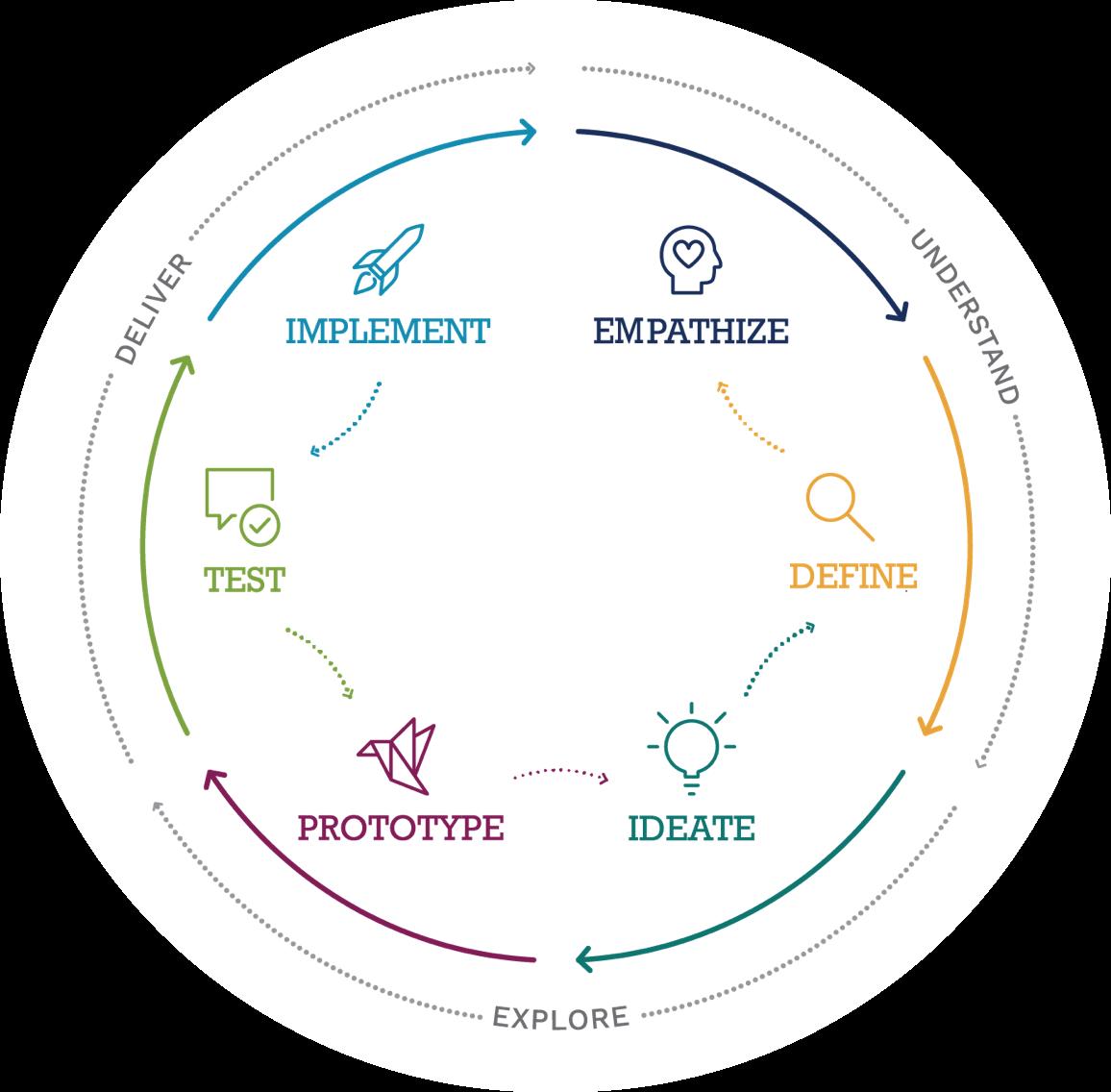 circular process diagram: empathize - define - ideate - prototype - implement