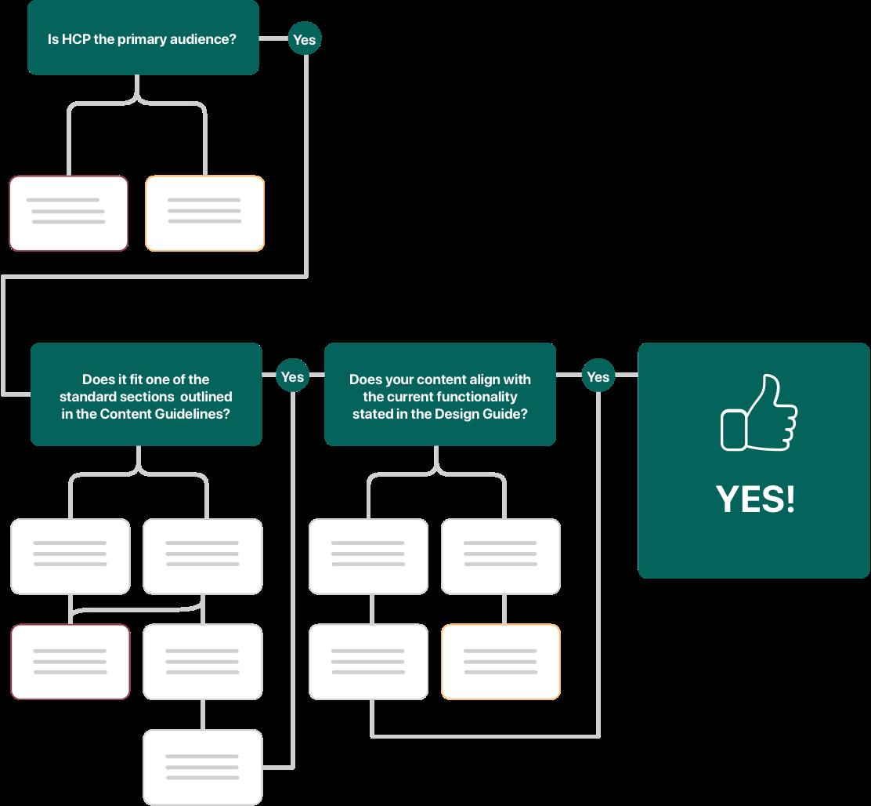 conditional workflow diagram