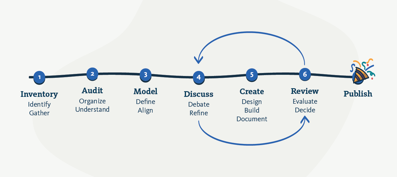flow of a full design system