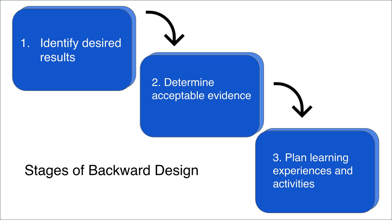 Diagram of how backward design works.