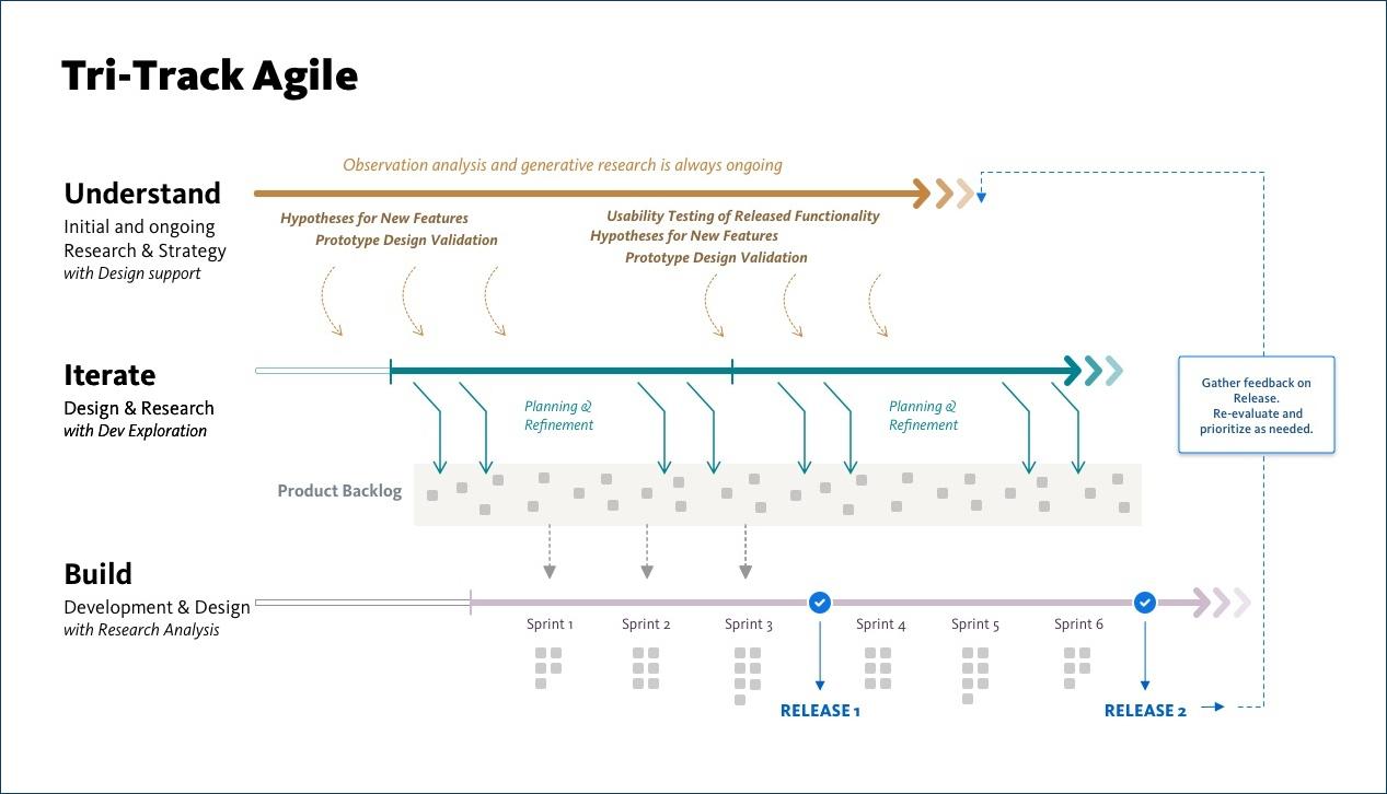 tri-track agile graphic