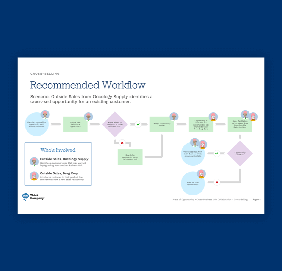 Example workflow for pharmaceutical interface