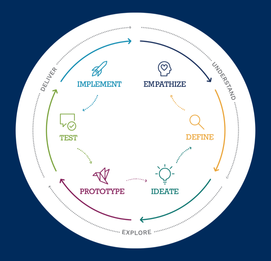 visualization of an ideation and implementation cycle