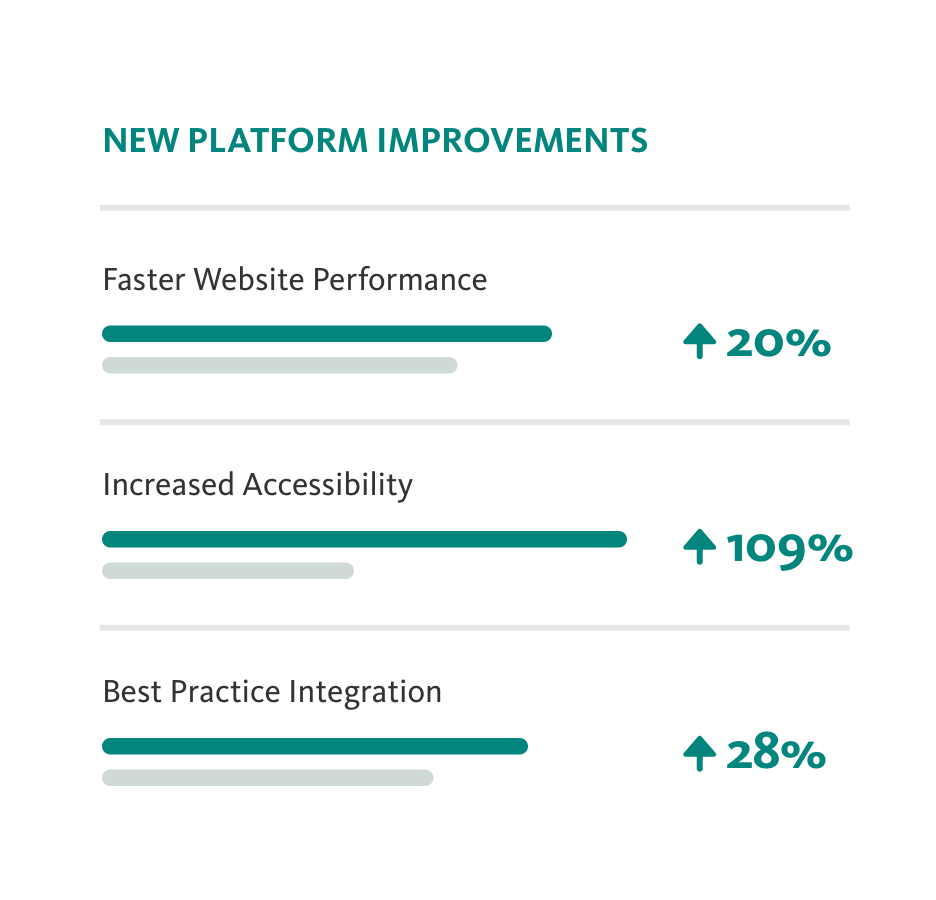 pharmaceutical platform improvements