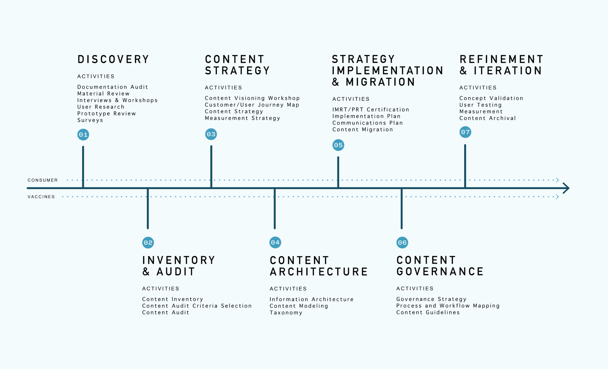 content governance workflow