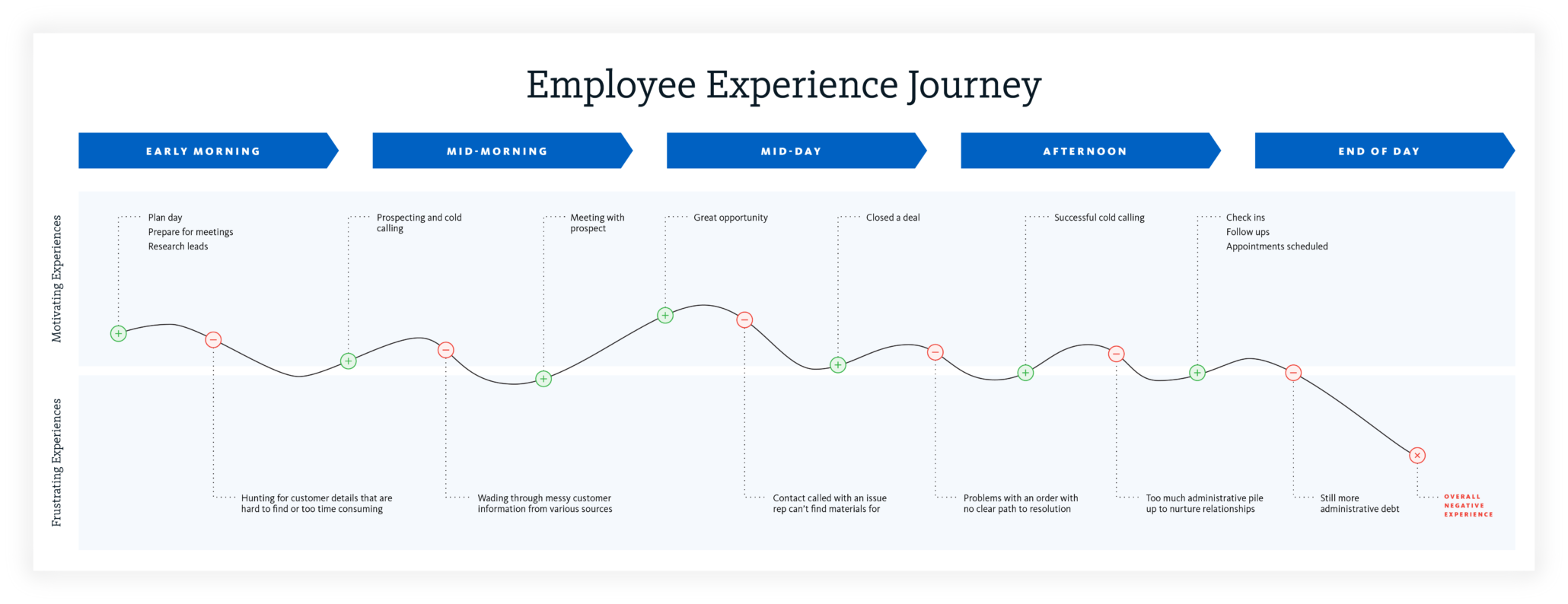 Example employee experience journey map
