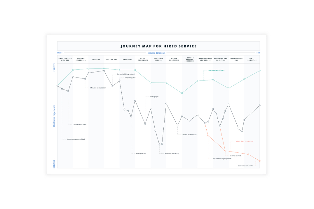 example journey map for hired services