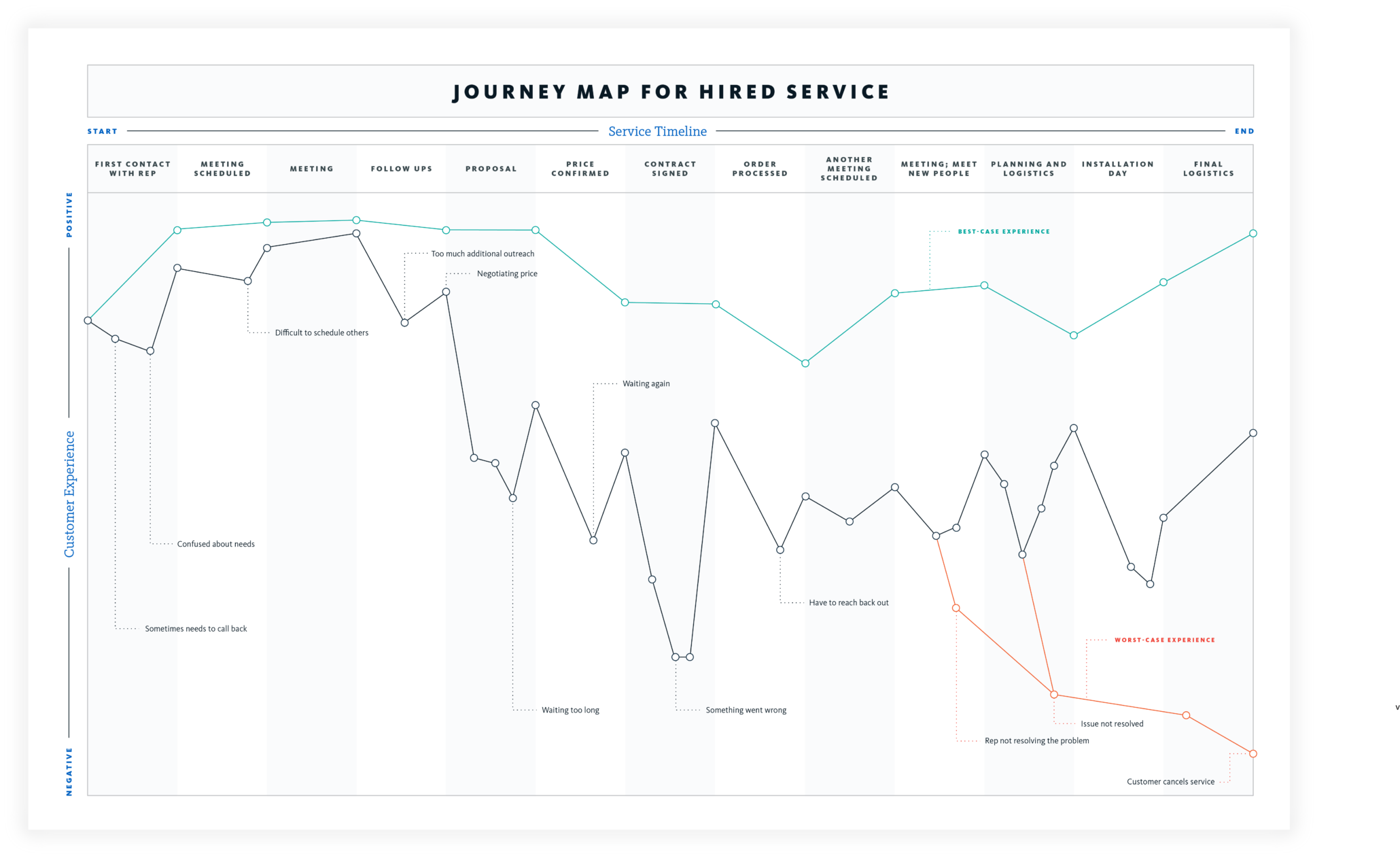 Example journey map for a hired service
