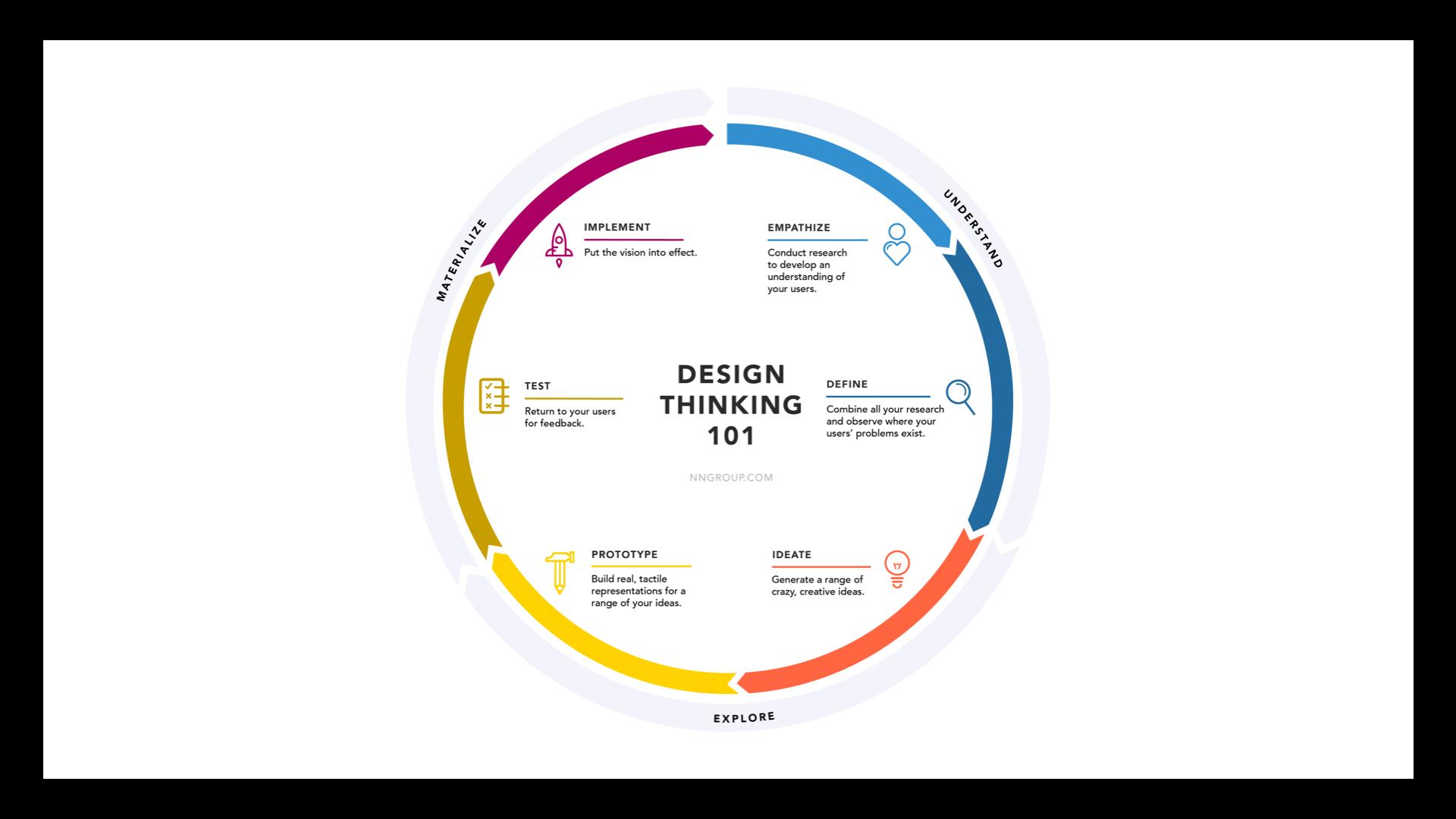 Nielsen Norman circular process chart - design thinking